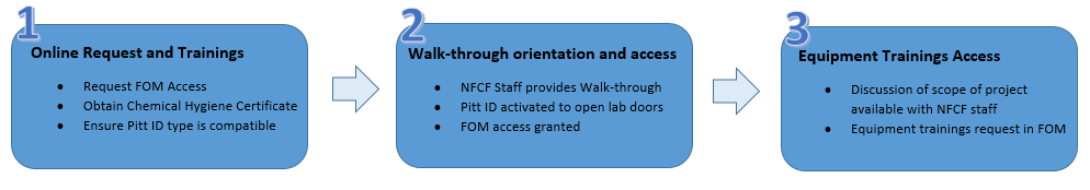 Steps to Gain Access to the NFCF